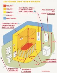 Les règles d'installation des appareils électriques