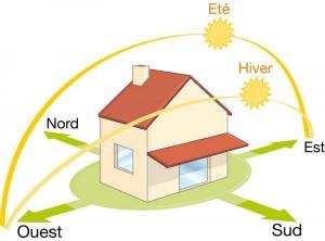 Schéma de l'orientation idéale d'une maison