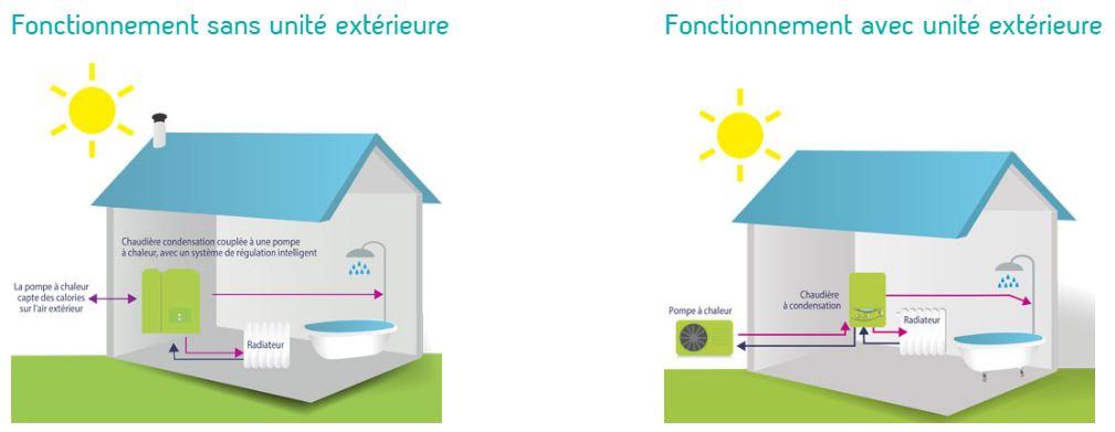 Schéma explicatif du fonctionnement d'une chaudière hybride avec ou sans unité extérieure